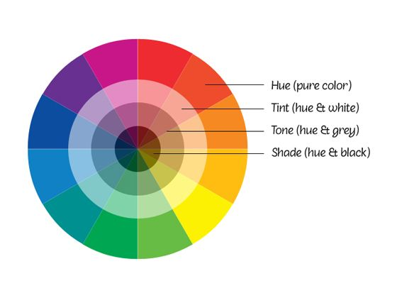 Colour wheel showing colour harmonies. Tints, tones and shades.